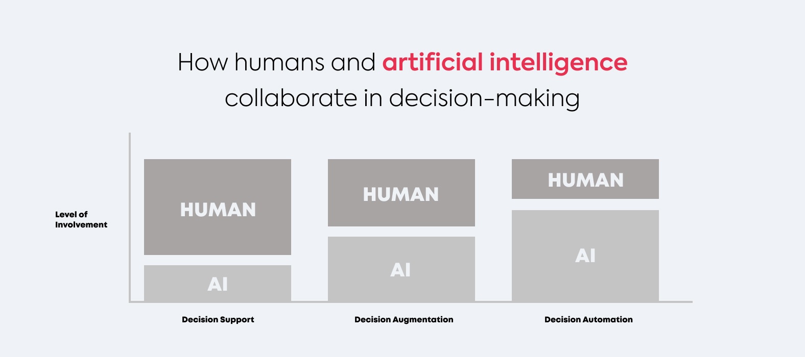Ho humans and artificial intelligence collaborate in decision-making